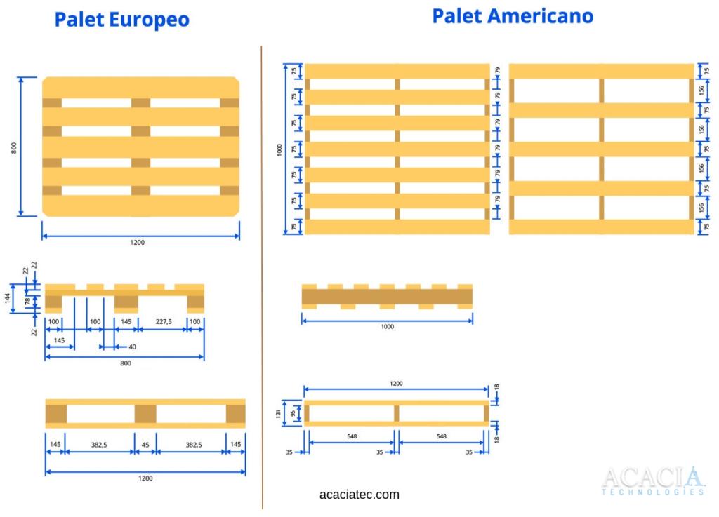 Comparativa entre Europalet e Isopalet